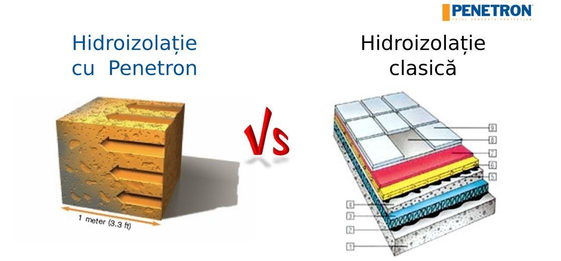 Penetron vs Membrane bituminoase