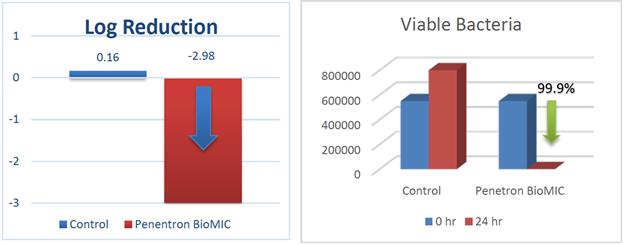 Penetron-BioMIC-ISO-22196